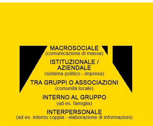 piramide di McQuail Scienze della Comunicazione Pubblicitaria 1Solo.com Manifesti